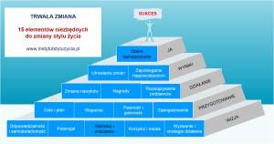 piramida zmiany