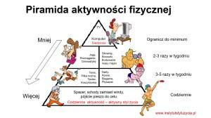 aktywność - piramida